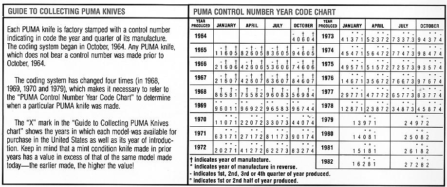 puma knife dating chart